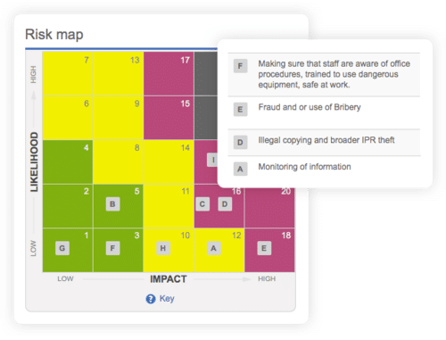 risk map detailing potential or actual risks and colour coded for monitoring frequency