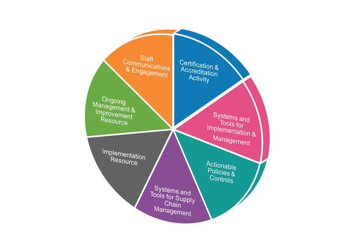 pie chart detailing elements of isms benefits
