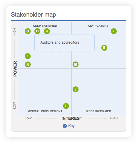 stakeholder map of how powerful and how interested they are