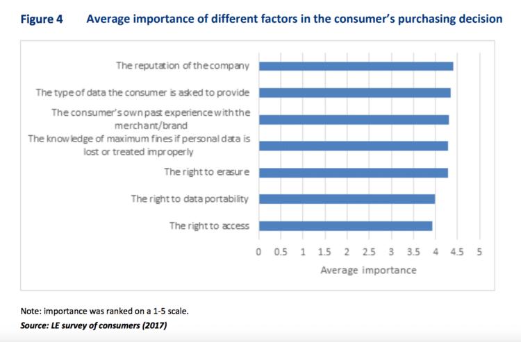 gdpr customer trust