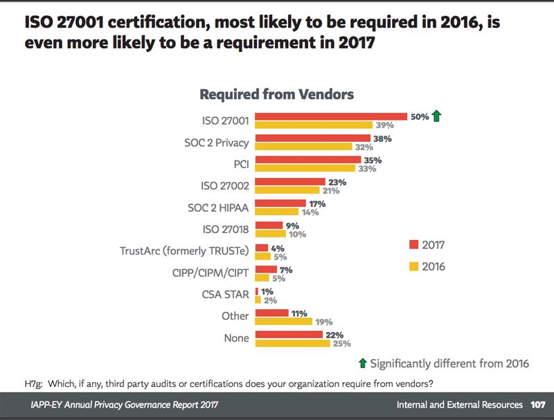 GDPR survey - vendor certifications