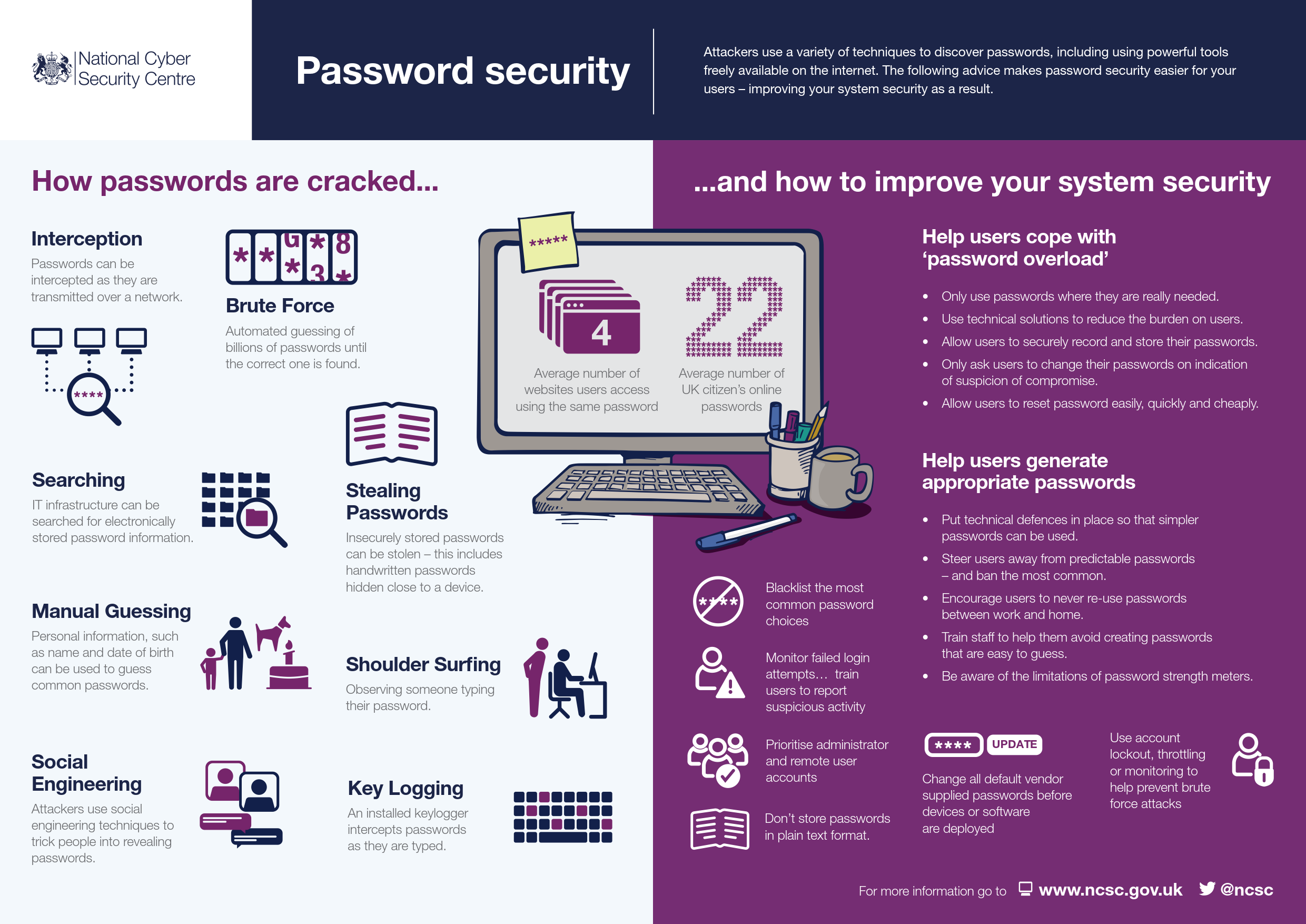 NCSC Password Security infographic