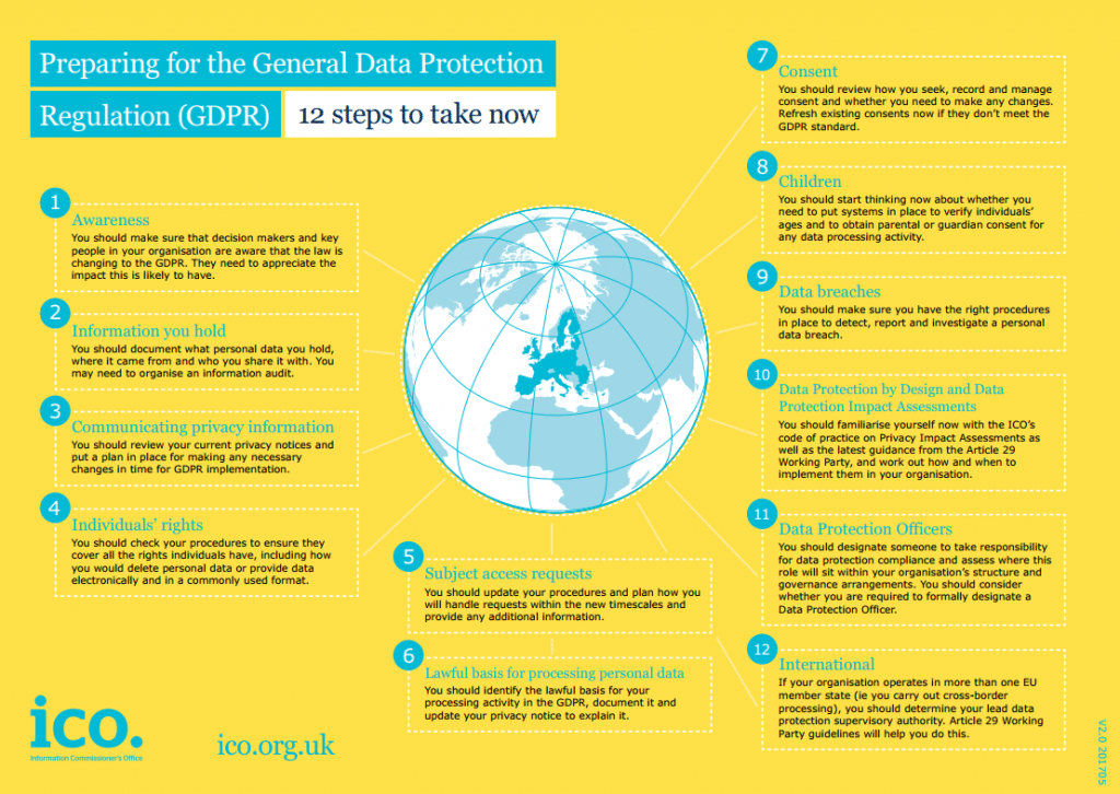 preparing for the general data protection regulation 12 steps to take now