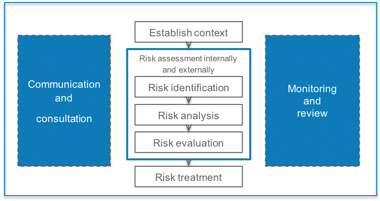 A diagram of the risk management process