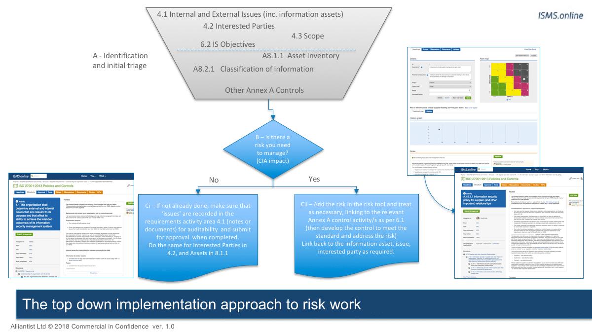 Information Security Risk Management Isms Online