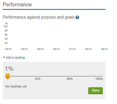 A screenshot from the ISMS.online platform showing the performance graph